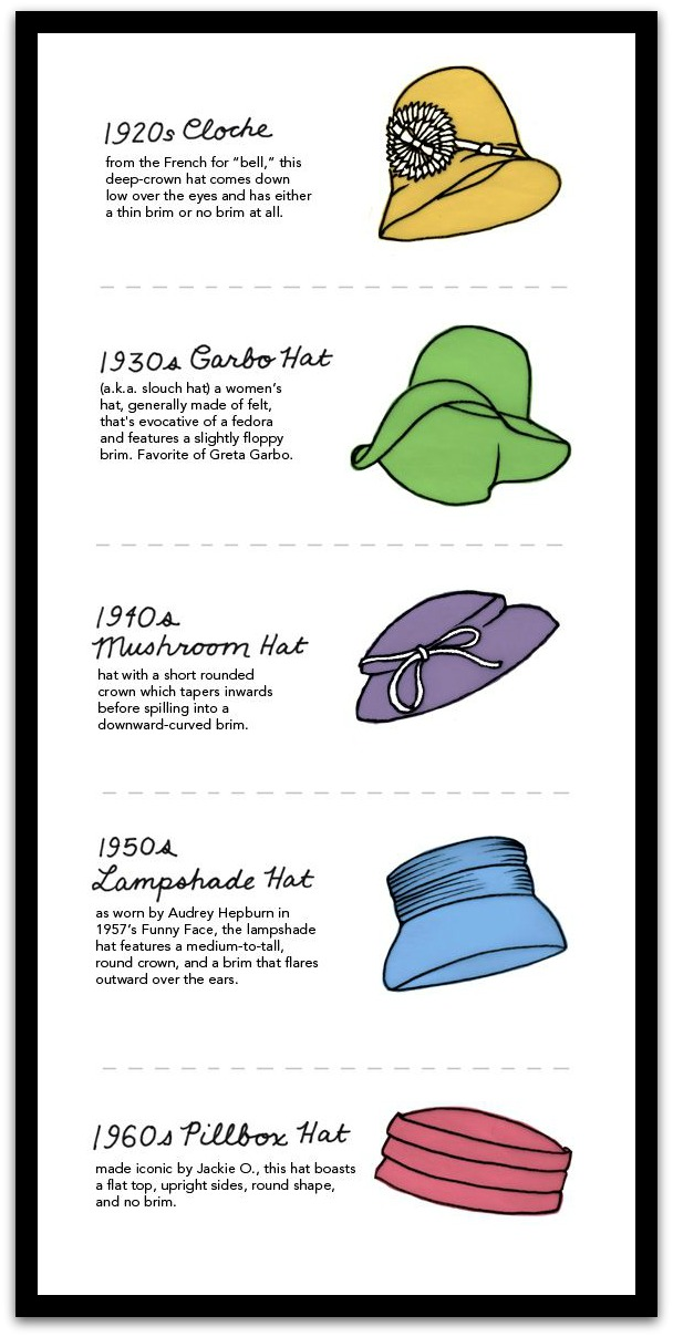 Hats Through History
