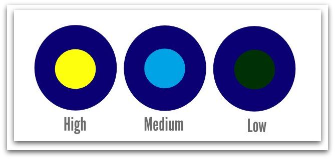 Contrast Circles